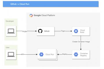 Cloud RunへGithubから継続的デプロイ